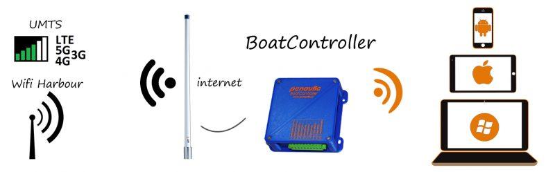 Internet aan boord